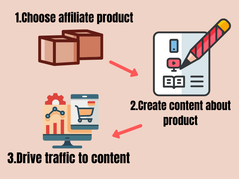 3 step to make money in affiliate marketing
